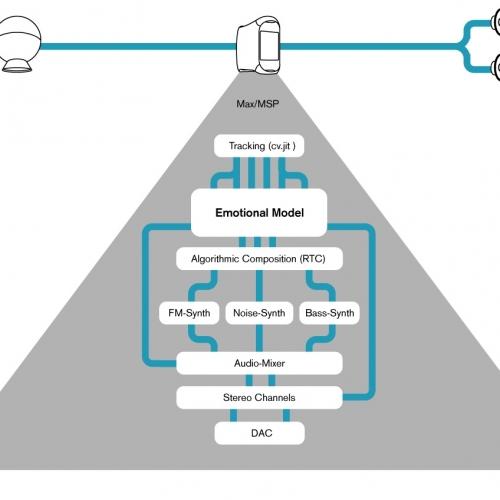 Signalverarbeitung-Programm